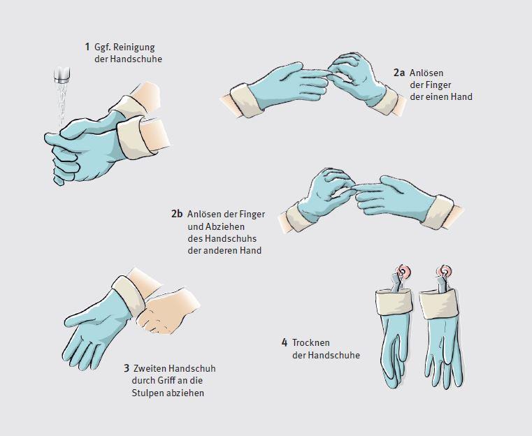 Richtiges Ausziehen wiederverwendbarer flüssigkeitsdichter Handschuhe